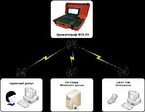 Хроматограф ФГХ-2(У) АНАТЭК
